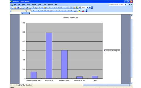 micorsoft chart design