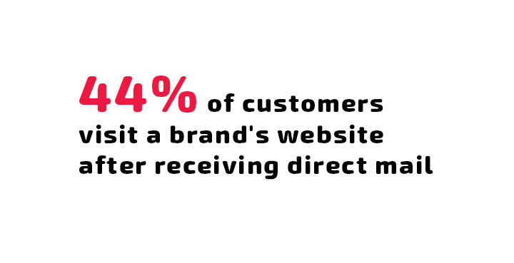 44% of customers visit a brand's website after receiving direct mail marketing