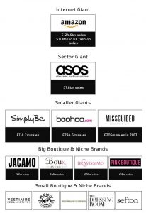 Hierarchy of the competition with online fashion retail