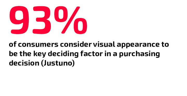 93% of consumers consider visual appearance to be the key deciding factor in a purchasing decision (Justuno)